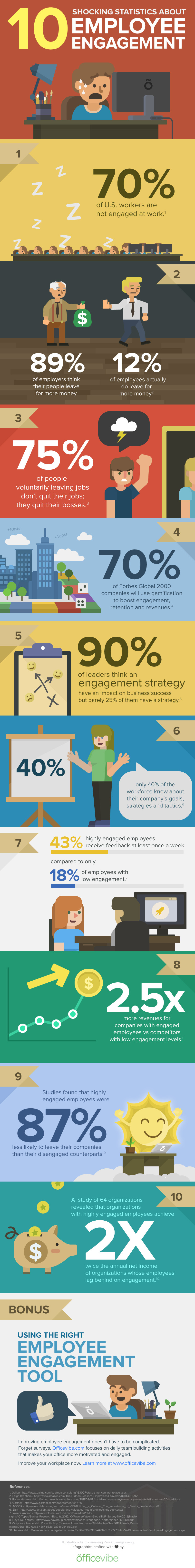 Show Me The Money? Actually, Employee Engagement Is Not About The Money